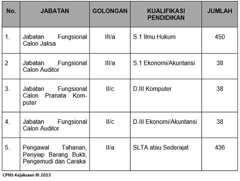 Penerimaan CPNS 2013 Kejaksaan Republik Indonesia