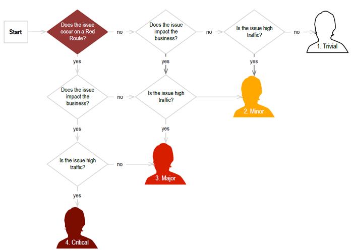 Árbol de decisión del que, partiendo de la pregunta de si el problema ocurre en una red route, se pregunta si impacta en el negocio y si es persistente, para en base al número de respuestas No, llegar a definir el nivel leve, medio, serio y crítico