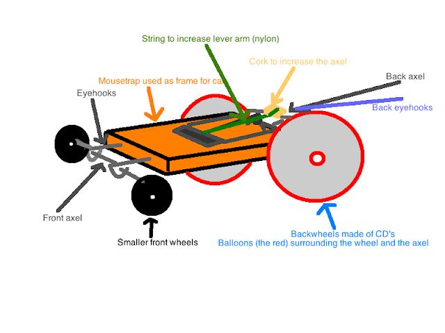 Hannah and Physics Mouse Trap Car Design