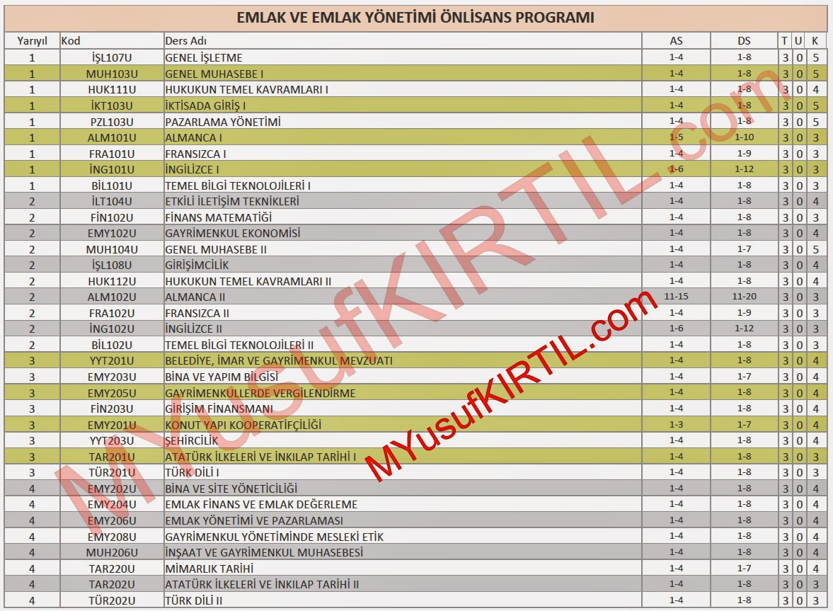 Açıköğretim Fakültesi (AÖF) Emlak ve Emlak Yönetimi Bölümü Dersleri / Sorumlu Olunan Üniteler / Ders Kredileri