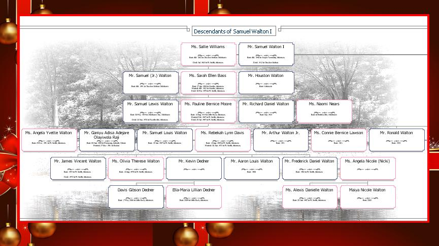 Fine Descendant Family Tree Template Picture Collection Resume