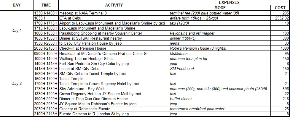 Sharing Our Complete Itinerary With Costings