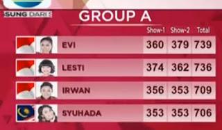 poin akhir top 8 d academy asia grup A