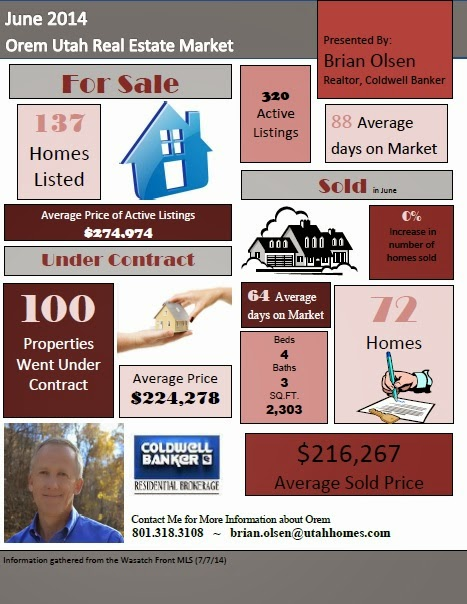 Orem Market Report June 2014