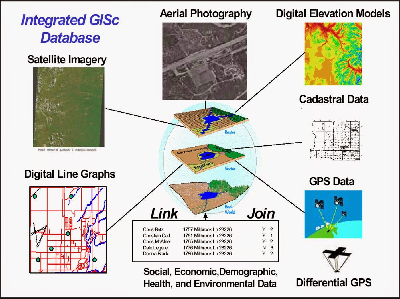 Geographic information systems (GIS) - this is what 50