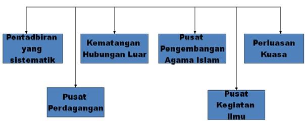 Sejarah Tingkatan 2 Bab 5 Kegemilangan Melaka
