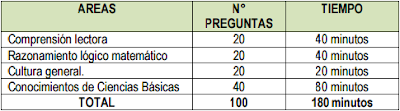 SENATI número de preguntas examen de admisión