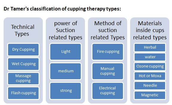 cupping therapy types by Dr Tamer