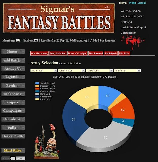 WFB Army Stats