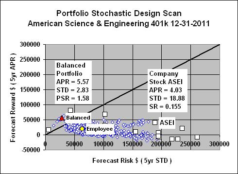 PortfolioDesignScan: American Science and Engineering 401k ...