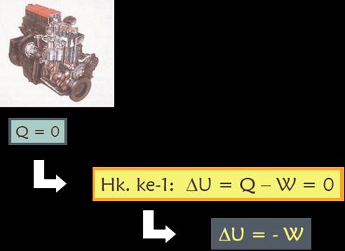 Gas Ideal Yang Mengalami Proses Isokhorik