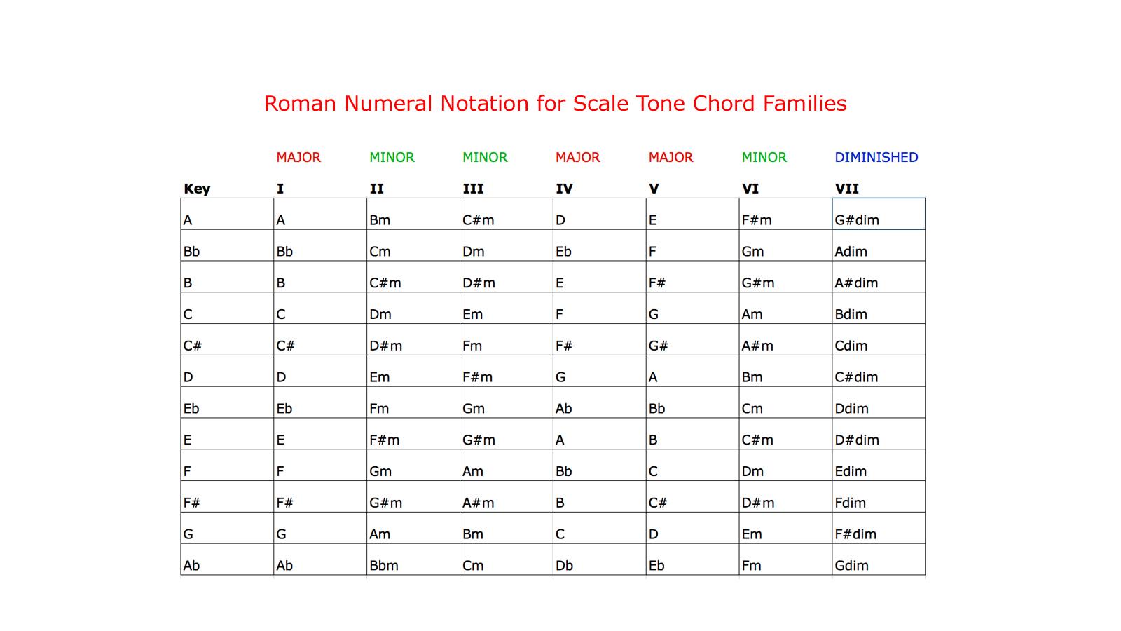 Getgo Press Educational Digital Media Scale Tone Chart