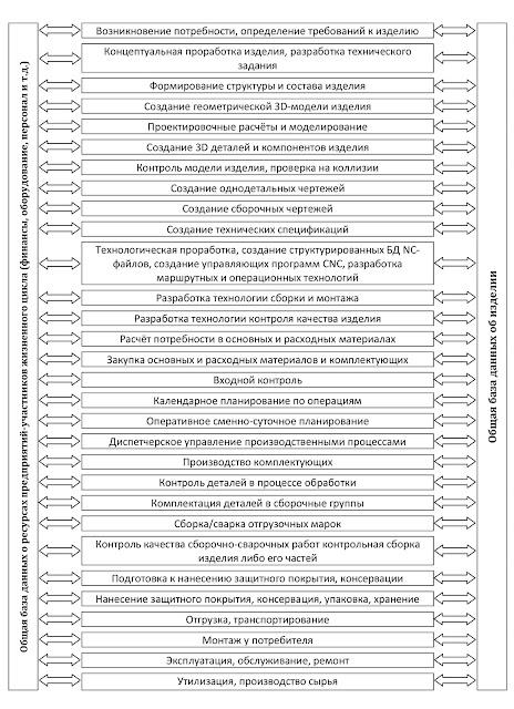 Структура интегрированной информационной среды жизненного цикла металлоконструкций: