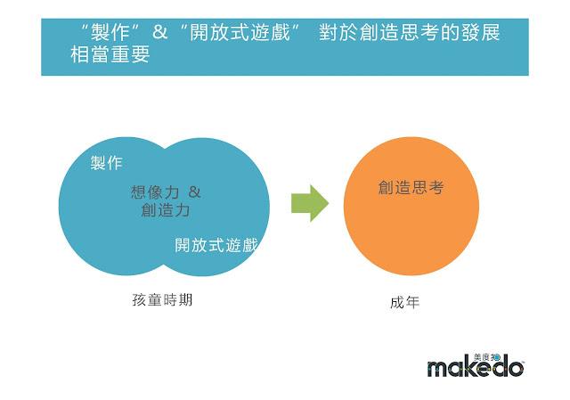 makedo 是為開放式遊戲,滿足孩子豐富的想像力與創造力