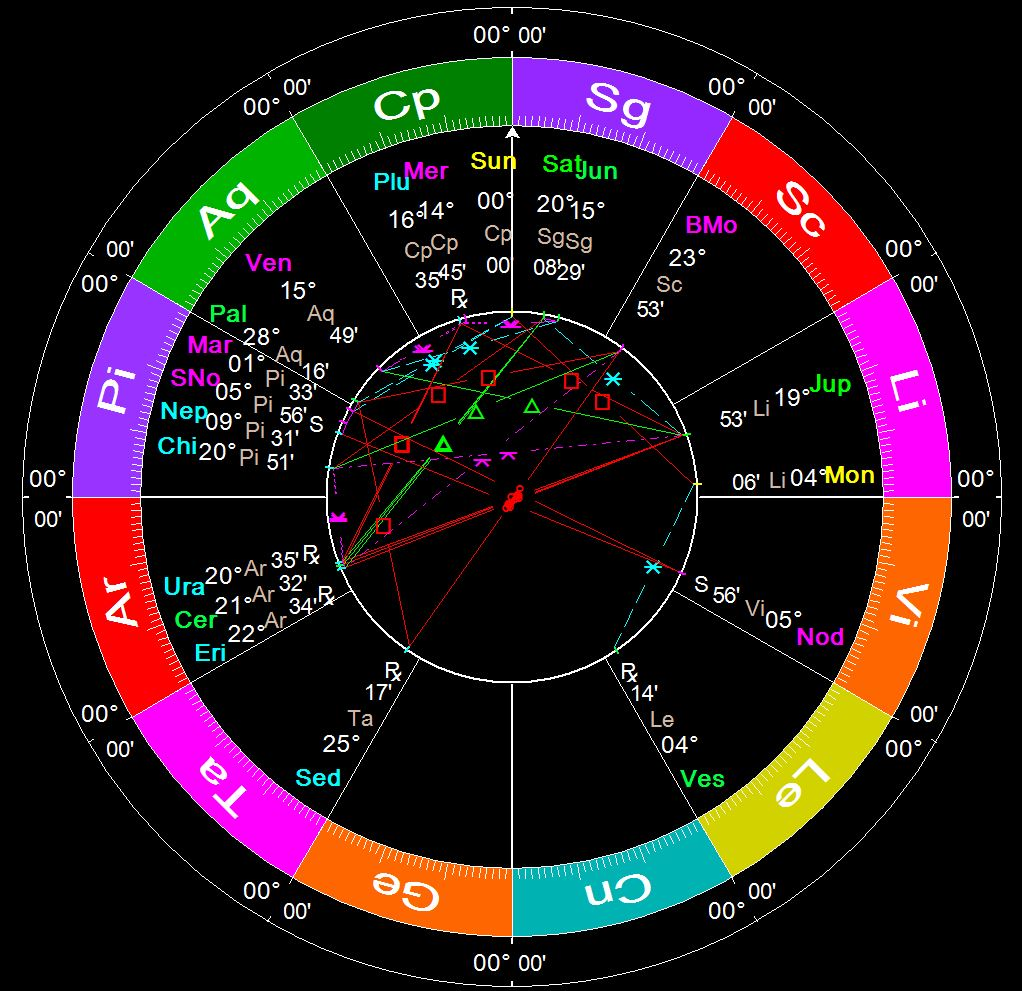 CAPRICORN 2016 INGRESS - December 21, 2016 - 10:45 a.m. (UT/+0)