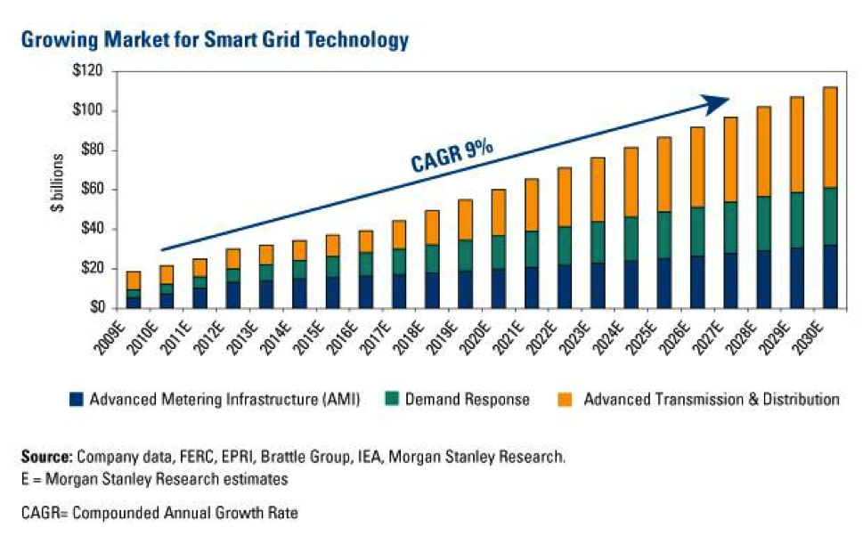 Morgan stanley estimates that the smart grid market will grow 100