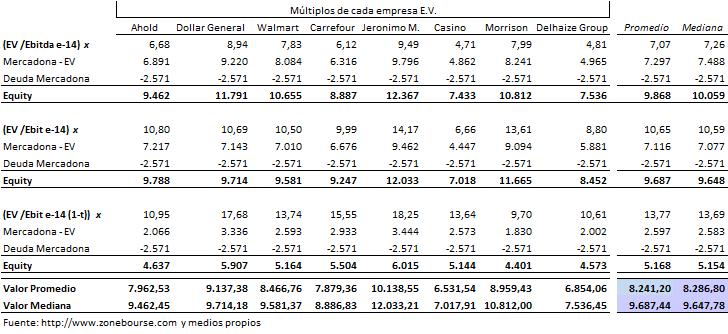 Valorac+Mercadona+por+EV+abr14.png