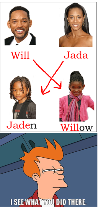 I See What You Did There - Will Smith - Jada - Jaden - Willow