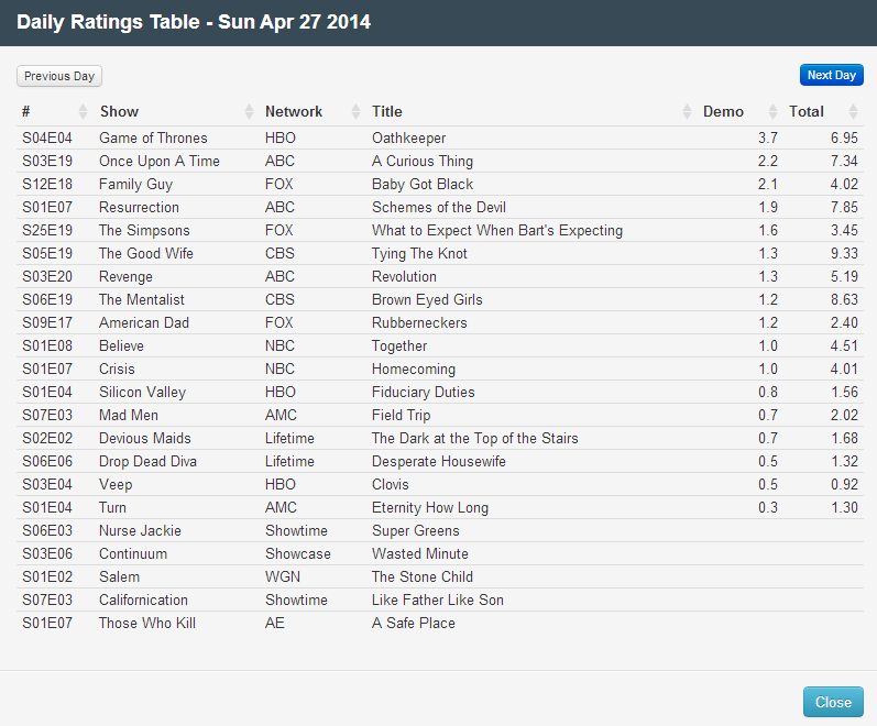 Final Adjusted TV Ratings for Sunday 27th April 2014
