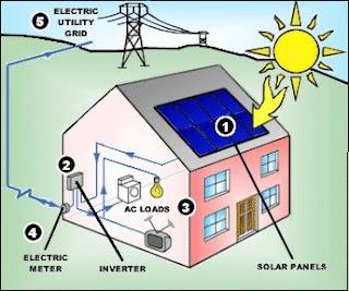 solar enerji üretim seti