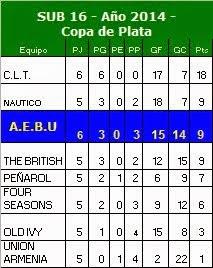 Tabla SUB 16 - Temporada 2014