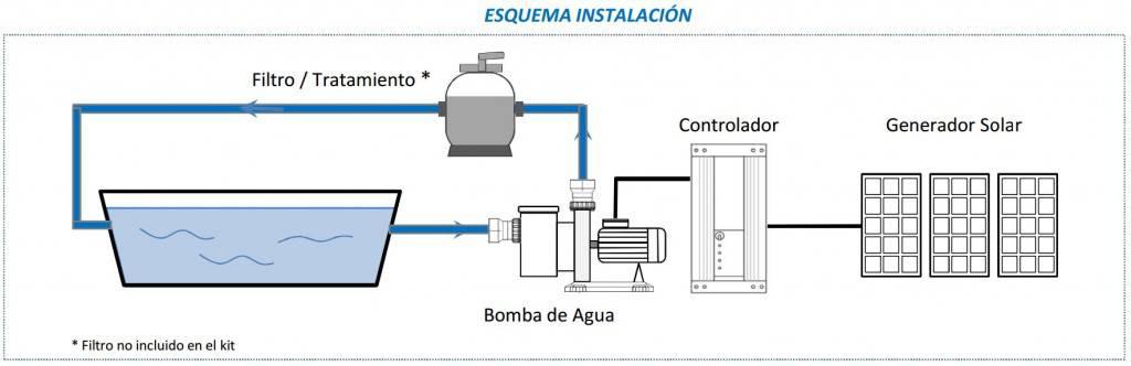 Yubasolar depuradoras solares la mejor forma de ahorrar en nuestra piscina - Mejor sistema de calefaccion electrica ...