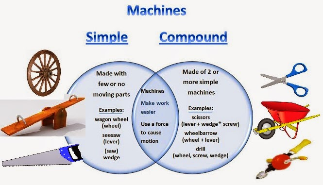 what is a complex machine