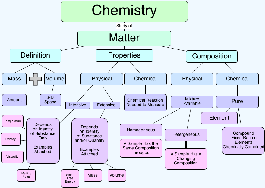 The Science Of Matter Learning Chemistry Easily