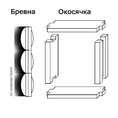Особенности установки пластиковых окон в дом из бруса. Окосячка, обсада пластиковых окон