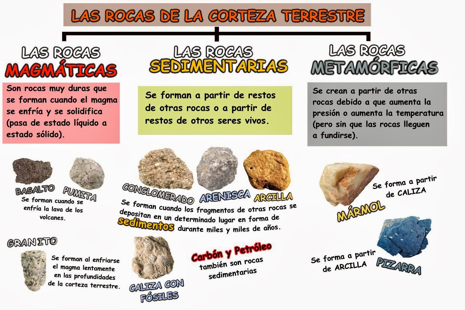 J venes ge grafos la formaci n de las rocas for Formacion de la roca