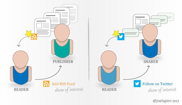 RSS vs Social Sharing