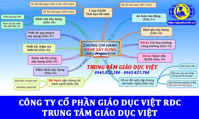Tư vấn hành nghề xây dựng tại các tỉnh TP Hồ Chí Minh, Đồng Nai, Bình Dương, Đà Nẵng, Nha Trang, Cần Thơ, Vĩnh Long, An Giang ... Tư vấn: 0945.827.780 - 0965.827.780