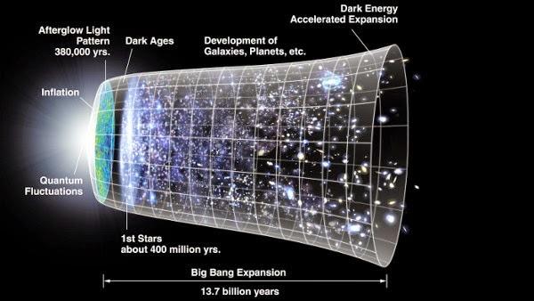 Menurut Persamaan Kuantum, Alam Semesta Ada Tanpa Big Bang