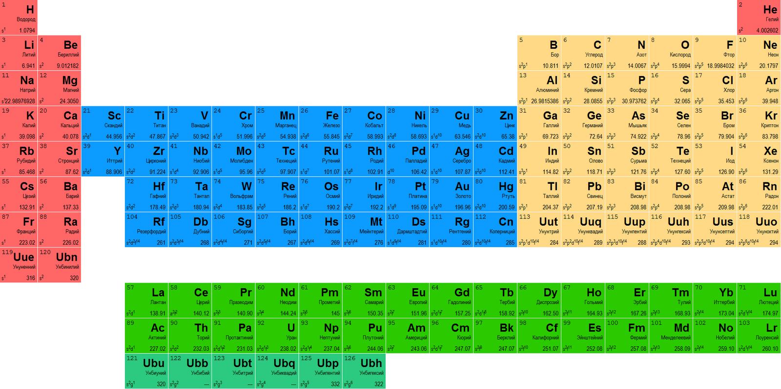 for Periodic table 85