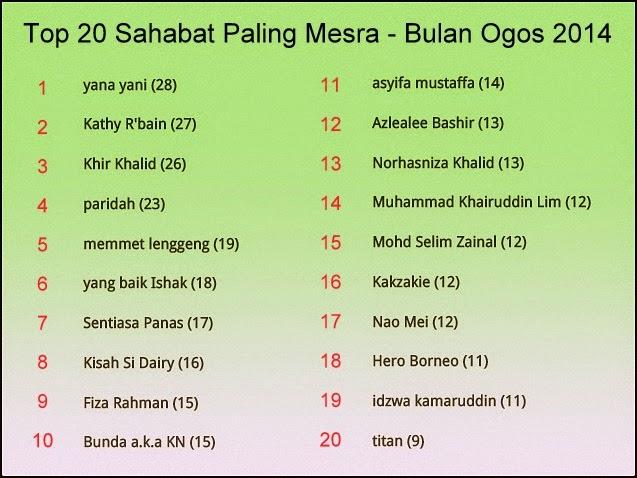 Ogos 2014 - Blog Relaks Minda Report - Top Commenter
