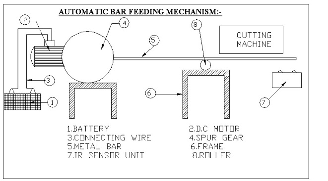 AUTOMATIC BAR FEEDING MECHANISM FOR CUTTING MACHINE