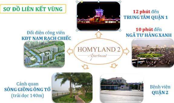 Liên kết vùng của căn hộ Homyland 2