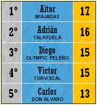 Pichichi Top 5 (Jornada 25)