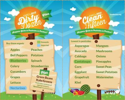 Organic vs non-organic produce chart