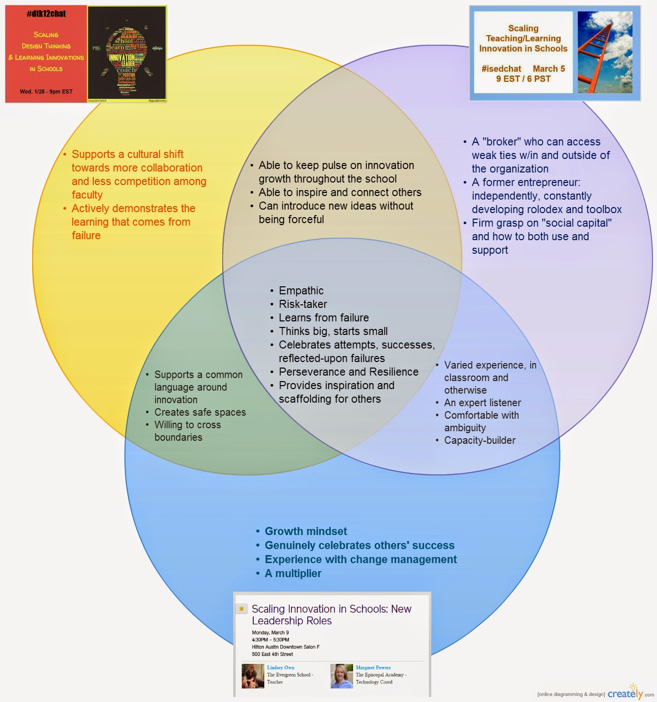 Teaching science in the 21st century innovation leadership in schools following ridiculous amounts of review and analysis of our three sessions i put together the following venn diagram in creately pooptronica Image collections