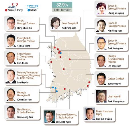 Resultados de las elecciones parciales de julio de 2014 en Corea del Sur