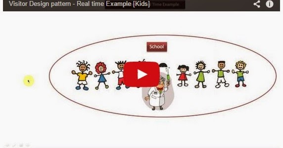Java ee visitor design pattern real time example kids for Object pool design pattern java