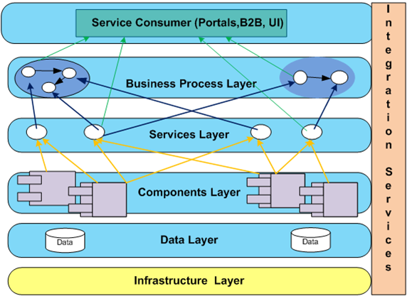 Delightful Enterprise Architecture , SOA, Cloud Computing : An Introduction Part 1 Ideas