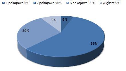 ceny wynajmu mieszkań Bemowo, Warszawa, dostępne mieszkania do wynajmu