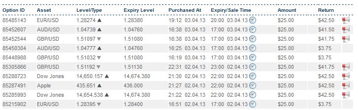 Cara trading binary option