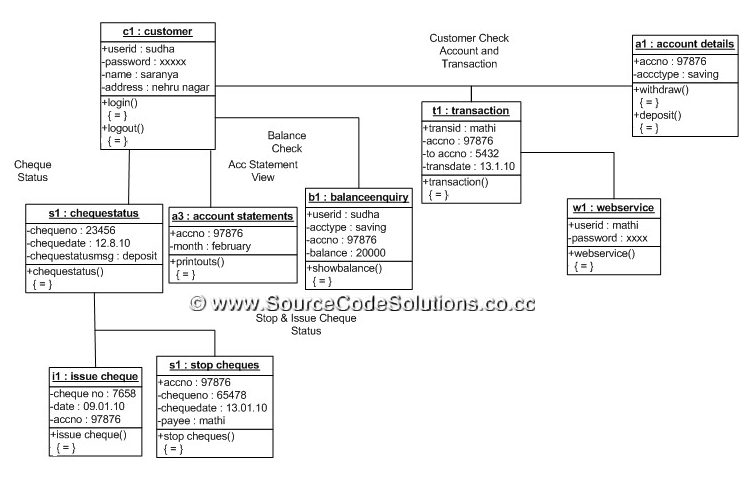 uml diagrams for internet banking system   cs   case tools lab    class diagram