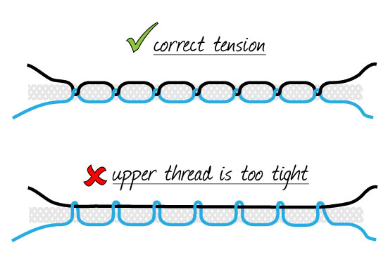 How To Fix Tension On Your Sewing Machine Oh You Crafty Gal Best Troubleshoot Sewing Machine