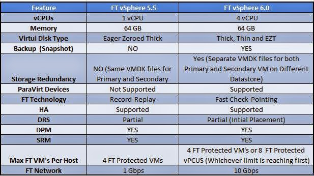 Comparação entre o VMware vSphere FT 5.5 e 6.0