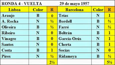 Resultados de la cuarta ronda del Torneo Triangular Internacional Madrid - Lisboa - Barcelona