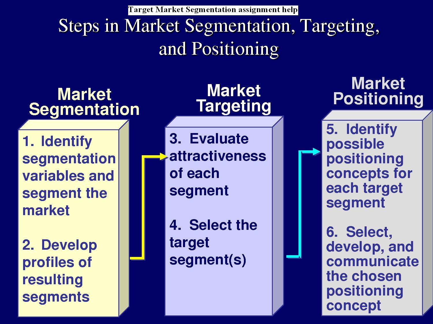 market segmentation targeting positioning Self-assessment questions try the self-assessment questions below to test your knowledge of this chapter once you have completed the test, click on 'submit answers for grading' to get your results.